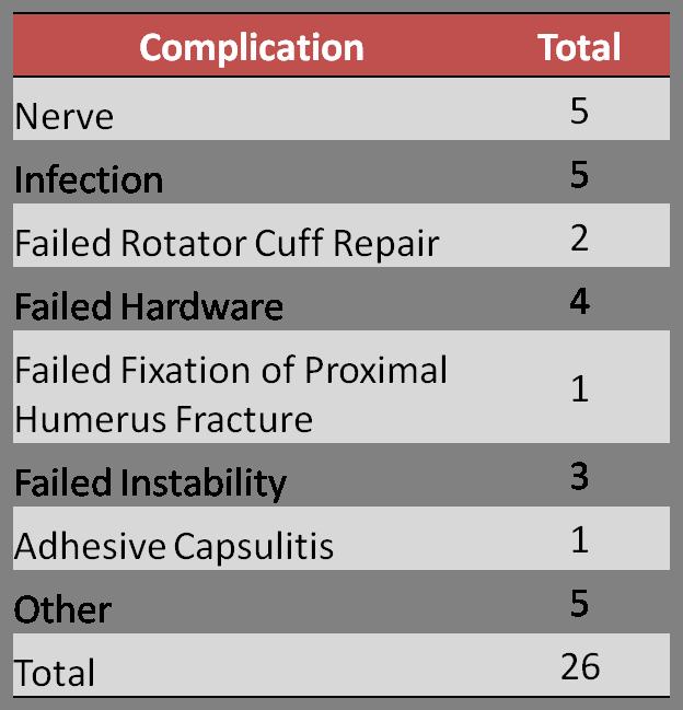 2014 BSI comlications broken down