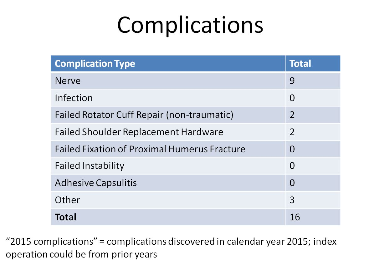 JPW complications table