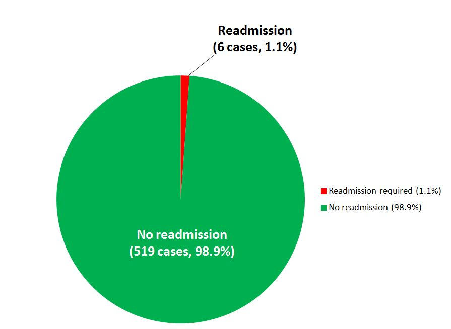 JPW readmission 2