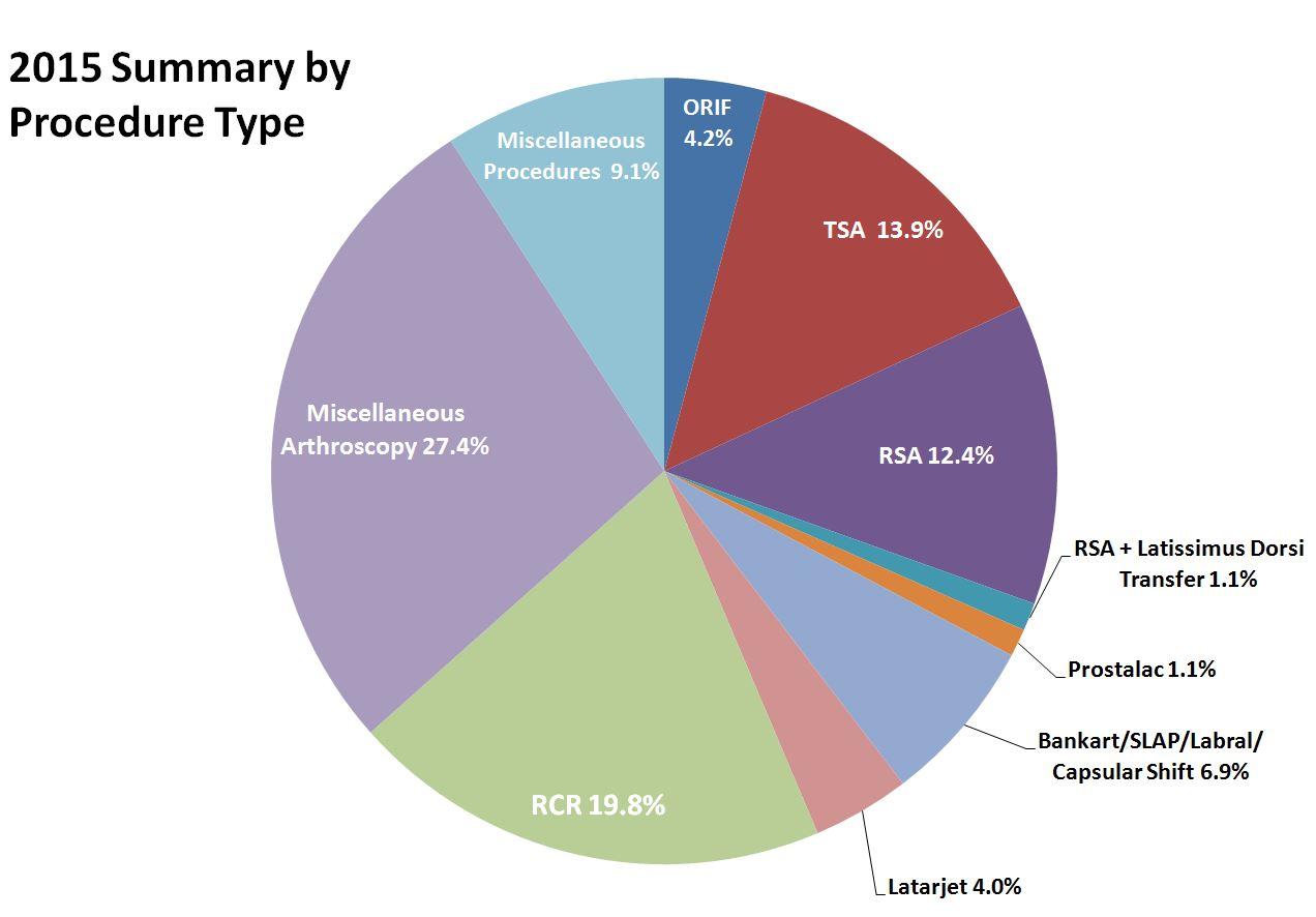 JPW surgeries by type pie