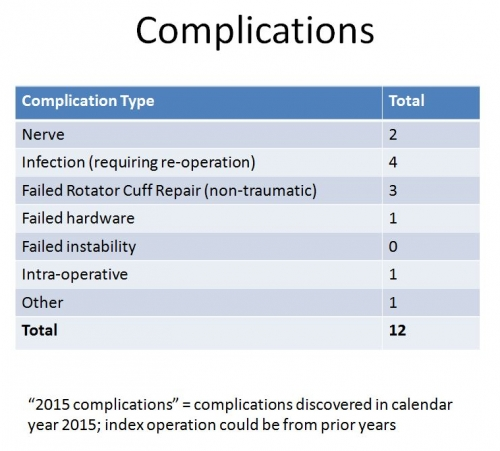 LDH complications table