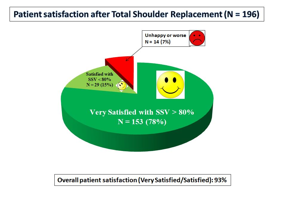 (1) patient satisfaction TSA