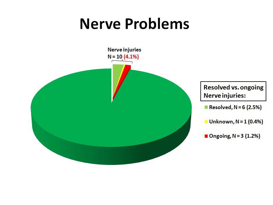 (10) nerve problems TSA