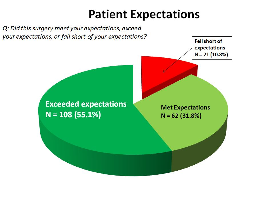 (3) patient expectations TSA