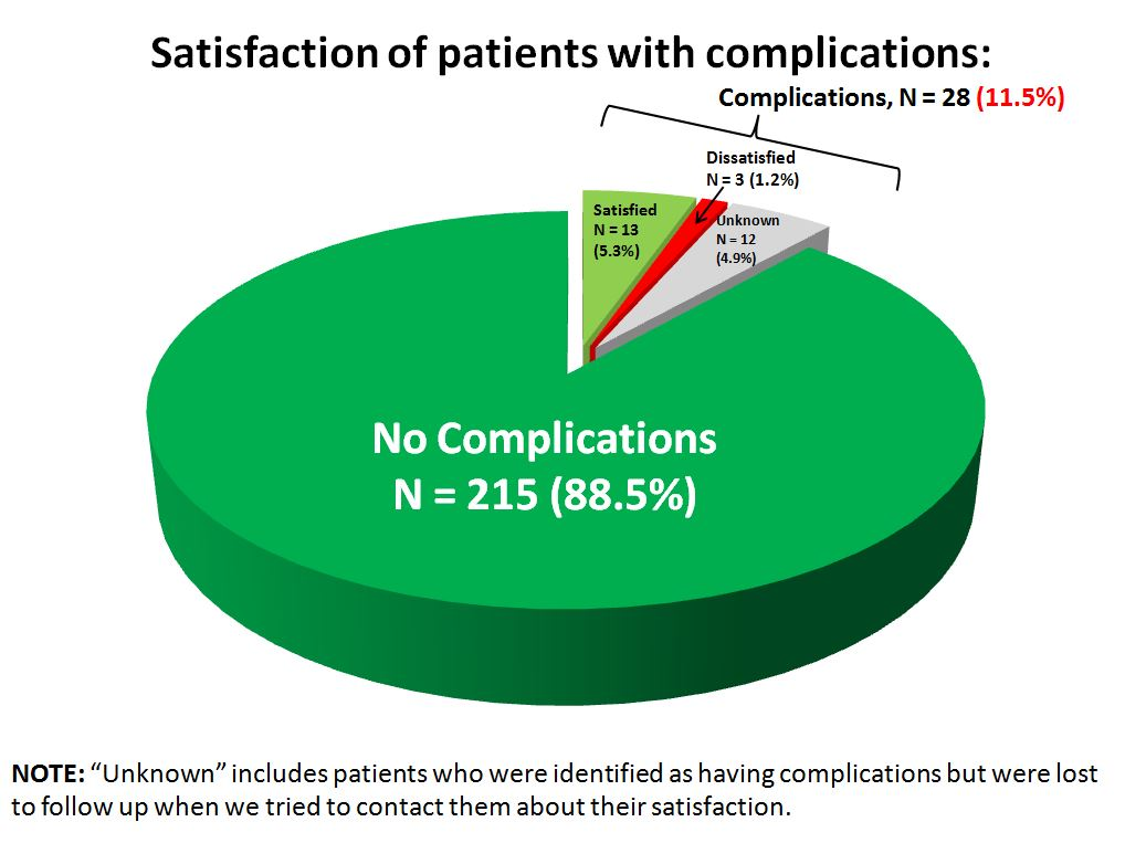 (5) satisfaction of patients with complciations TSA