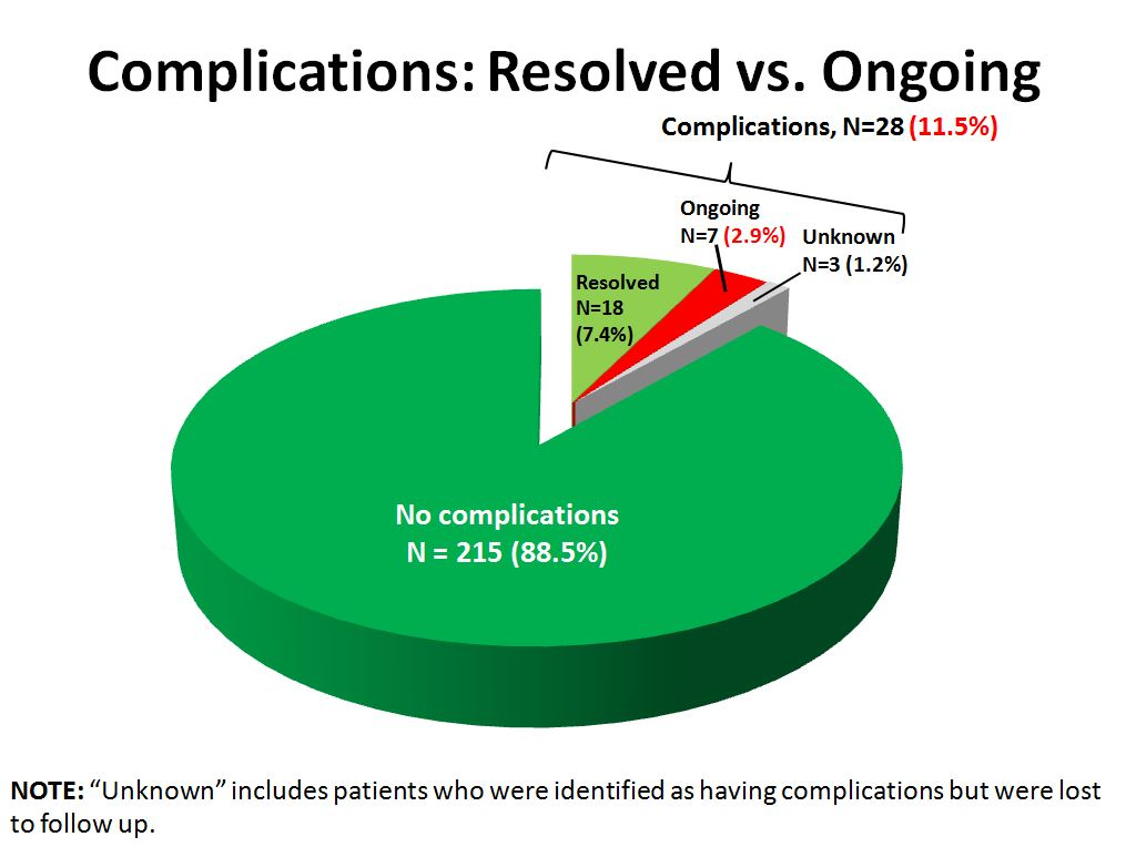 (6) Complications - resolved vs ongoing