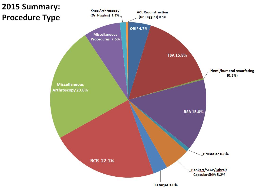 2015 BSI summary by procedure type pie chart