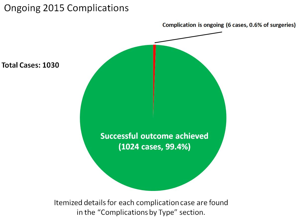 BSI ongoing complications vs resolved pie chart