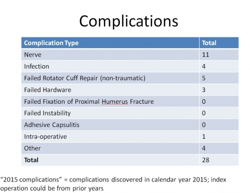 BSI summary chart of complications