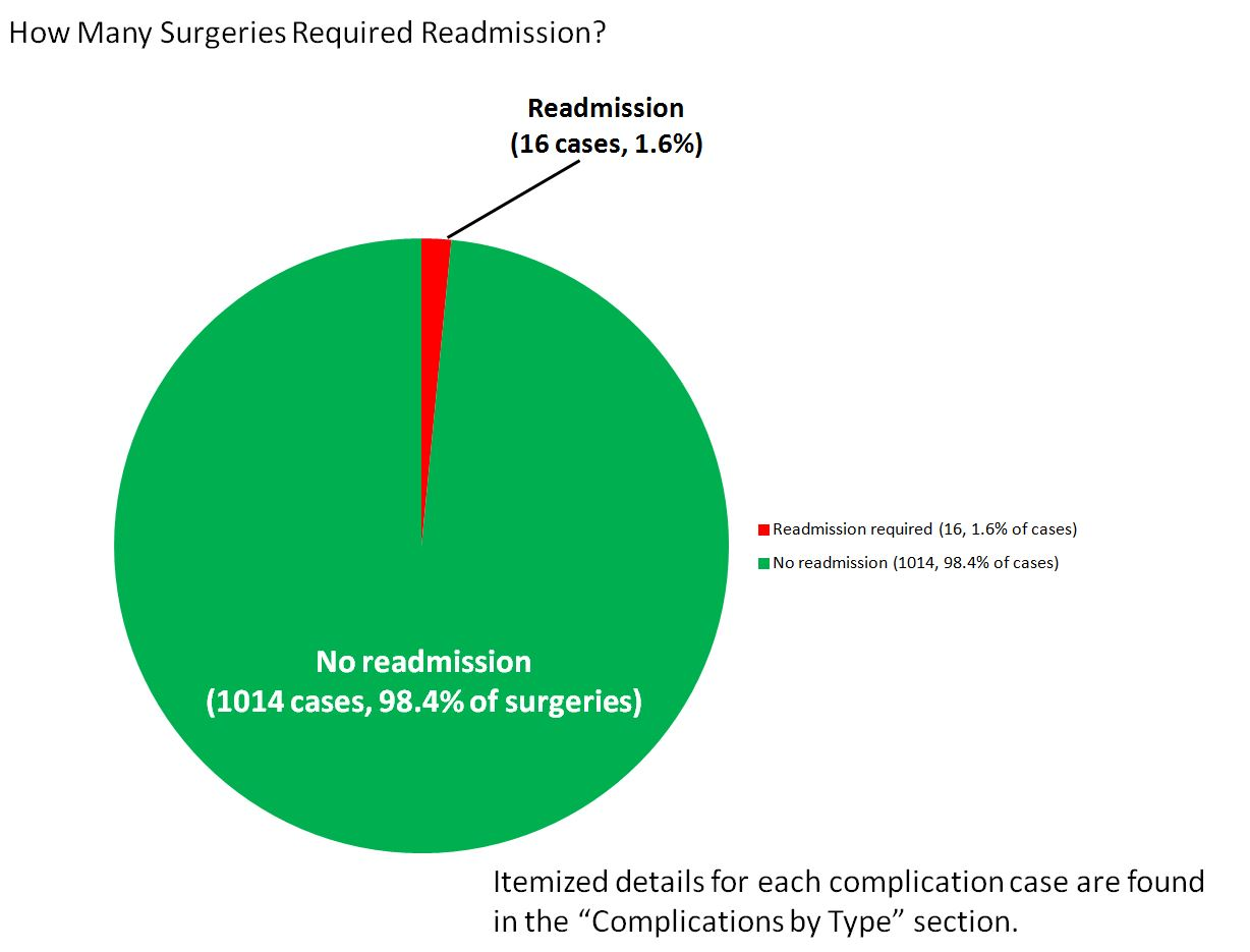bsi pie chart how many surgeries reqd readmission